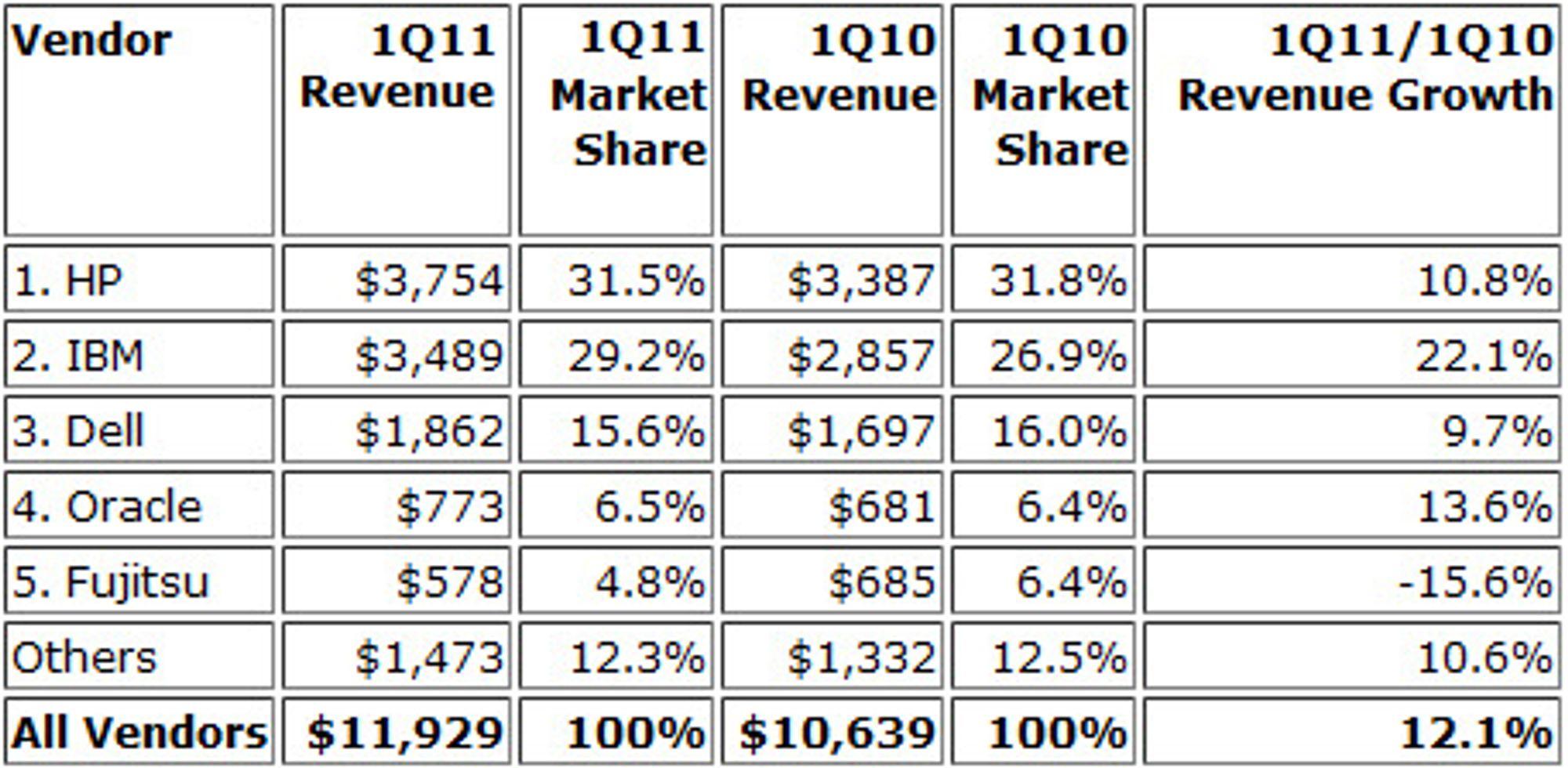 Omsetning i tusen dollar og markedsandeler i prosent til de fem største serverleverandørene.