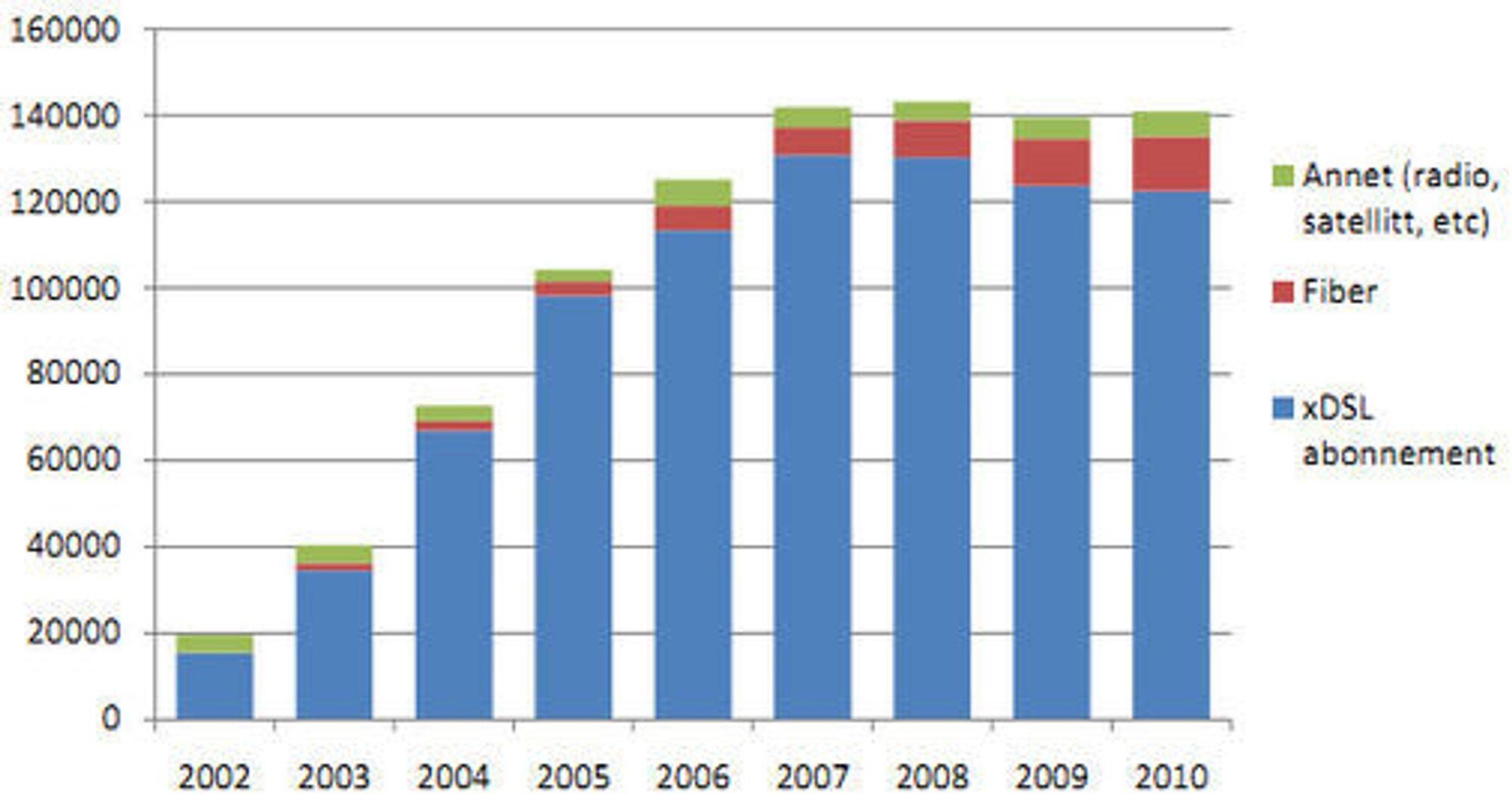 Bredbåndsabonnementer fordelt på teknologi i bedriftmarkedet mellom 2002 og 2010.