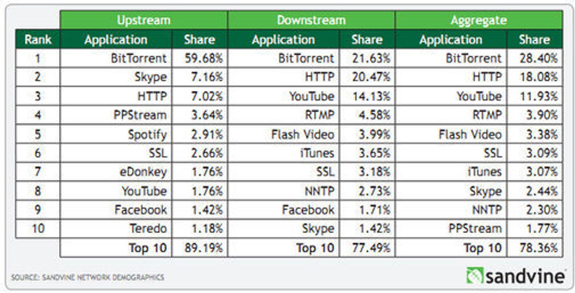 Tabell over hvilke applikasjoner eller protokoller som genererer mest trafikk (oppstrøms, nedstrøms og totalt) hos europeiske nettleverandører mars 2011.