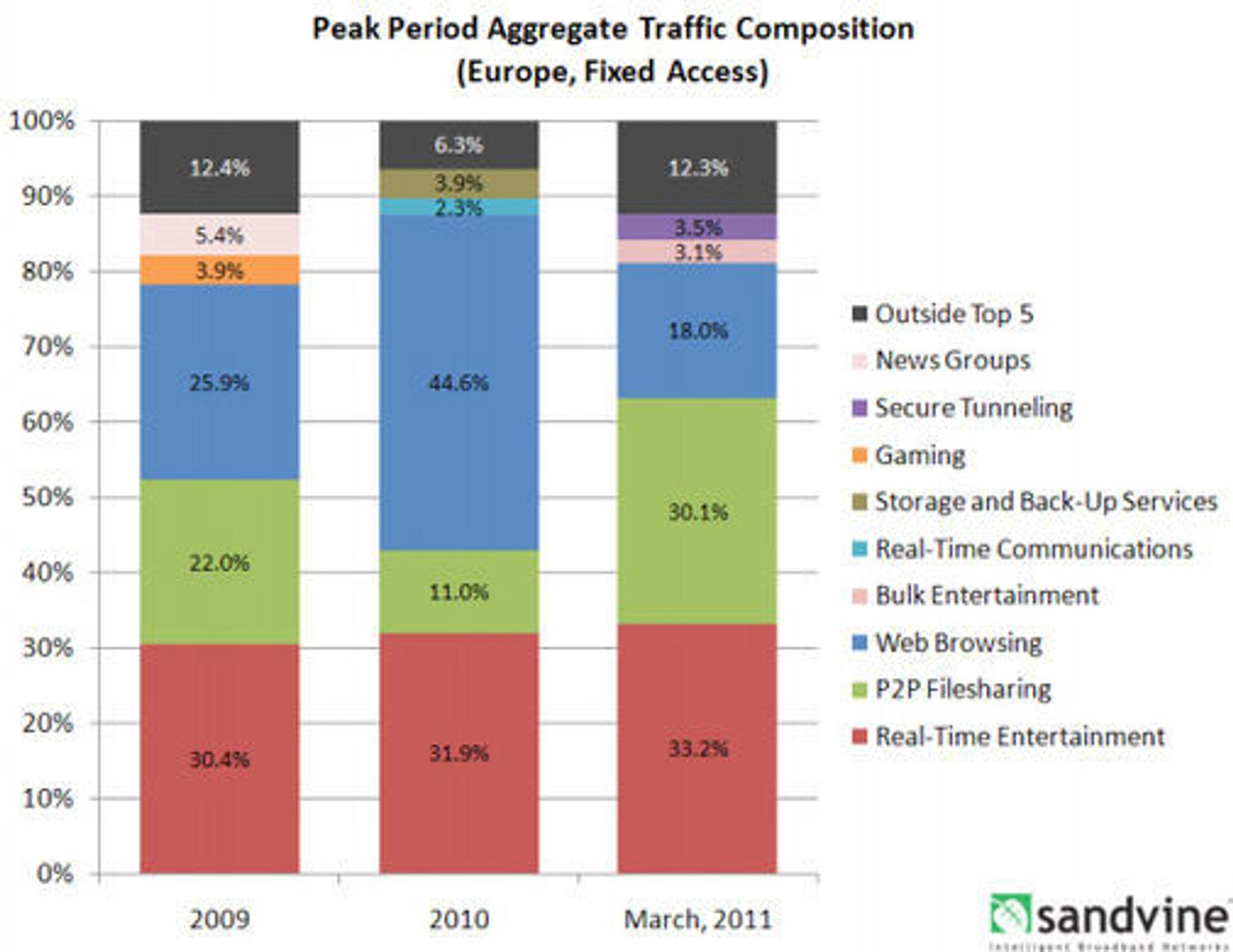 Internett-trafikken over fast bredbånd hos europeiske leverandører, fordelt på tjenestekategorier.