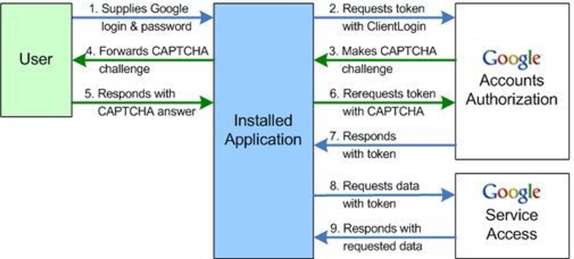 Autoriseringsprosessen til Google ClientLogin. Det er forbindelsen som er merket 7. som er problemet.