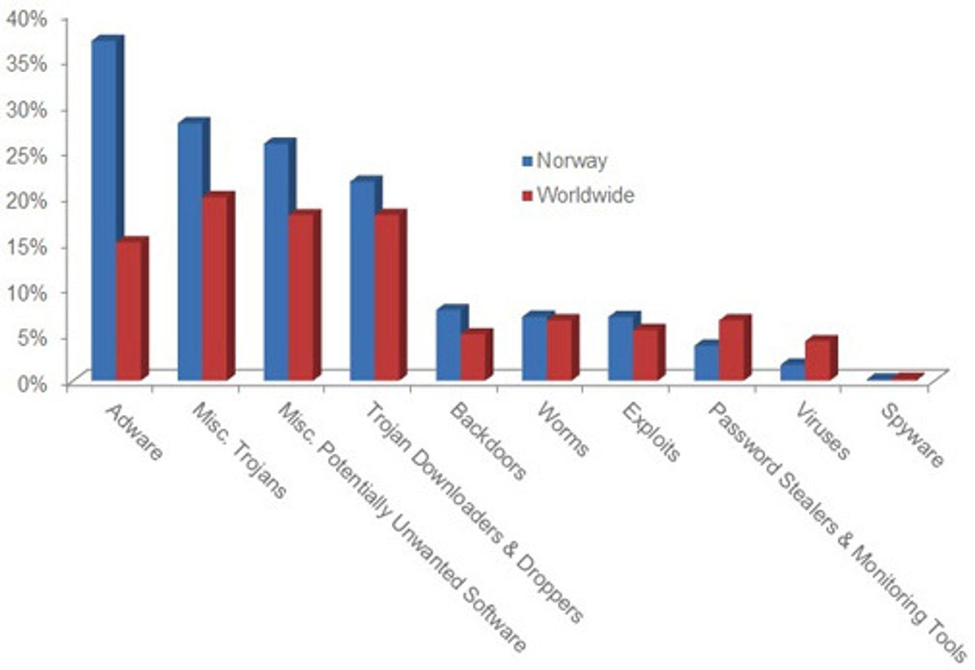 Grafen viser at nærmere 38 prosent av infiserte norske pc-er er rammet av ondsinnede annonser. Andelen er mer enn dobbelt så høy som det globale gjennomsnittet.