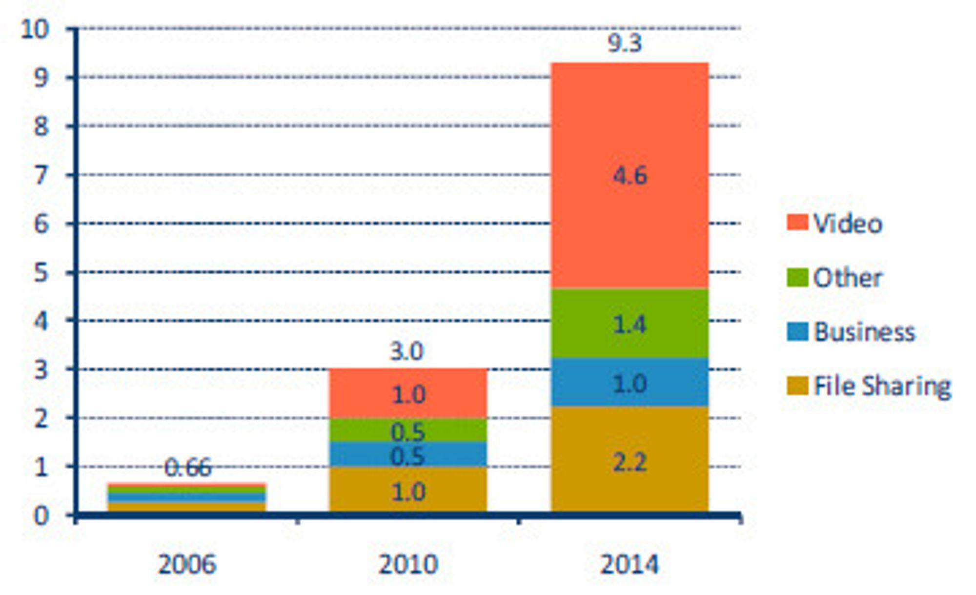 Trafikkutviklingen på Internett fra 2006 til 2014, ifølge Cisco VNI Visual Network Index).