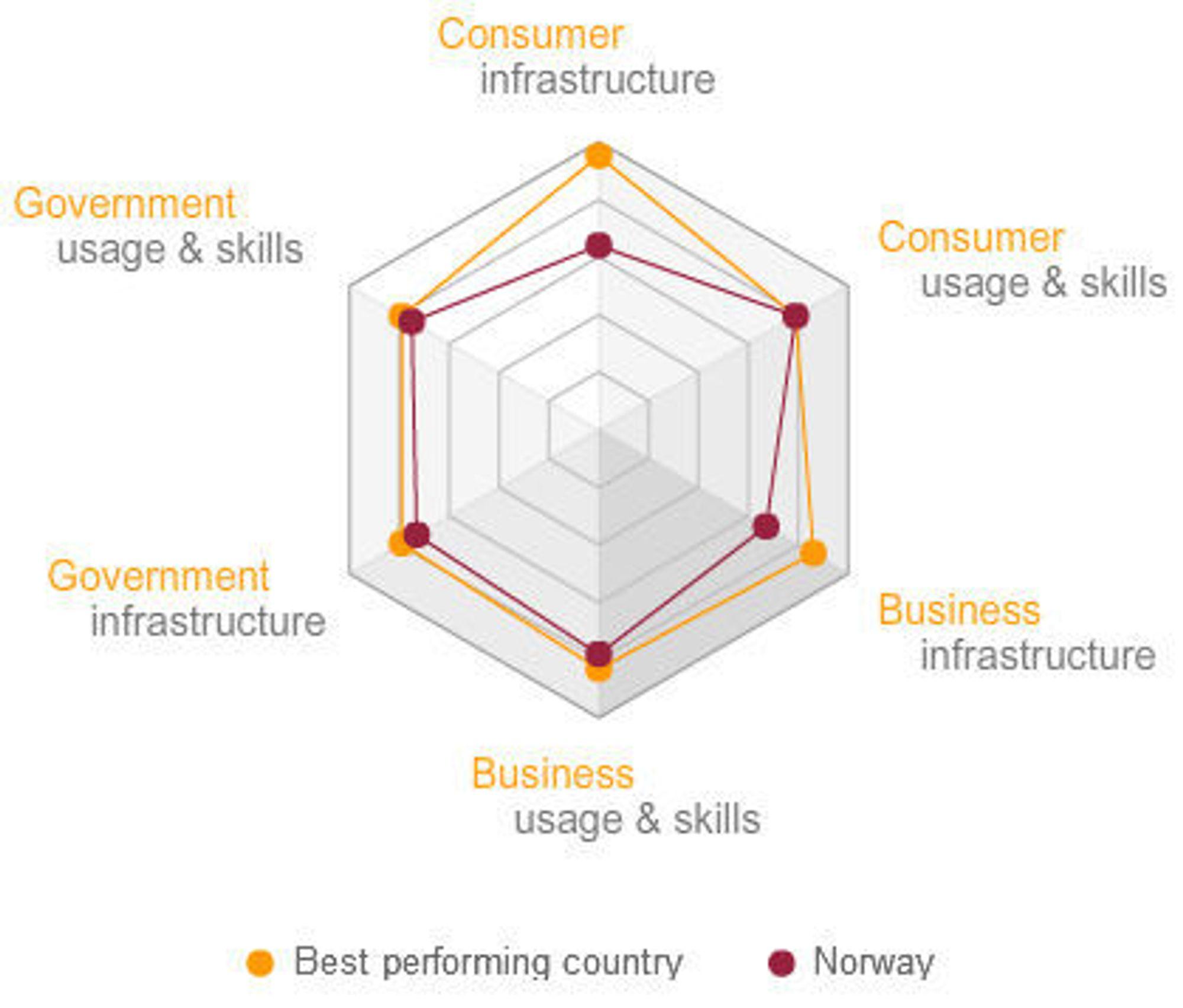 I forhold til det beste landet, Sverige, ligger Norge etter innen infrastruktur, for både bedrifter og forbrukere.
