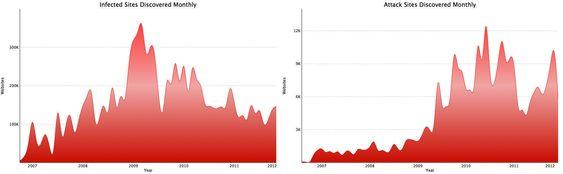 Diagrammet til venstre viser antallet kompromitterte nettsteder som oppdaget per måned, mens diagrammet til høyre viser de månedlige oppdagelsene av nettsteder som er spesielt laget for å spre skadevare.