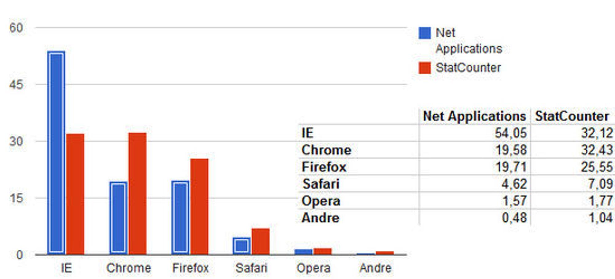 Nettleserandelene i mai 2012, ifølge henholdsvis Net Applications og StatCounter