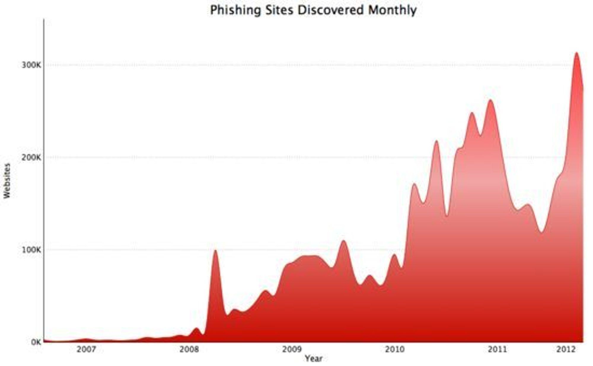 Phishingvirksomheten er økende.