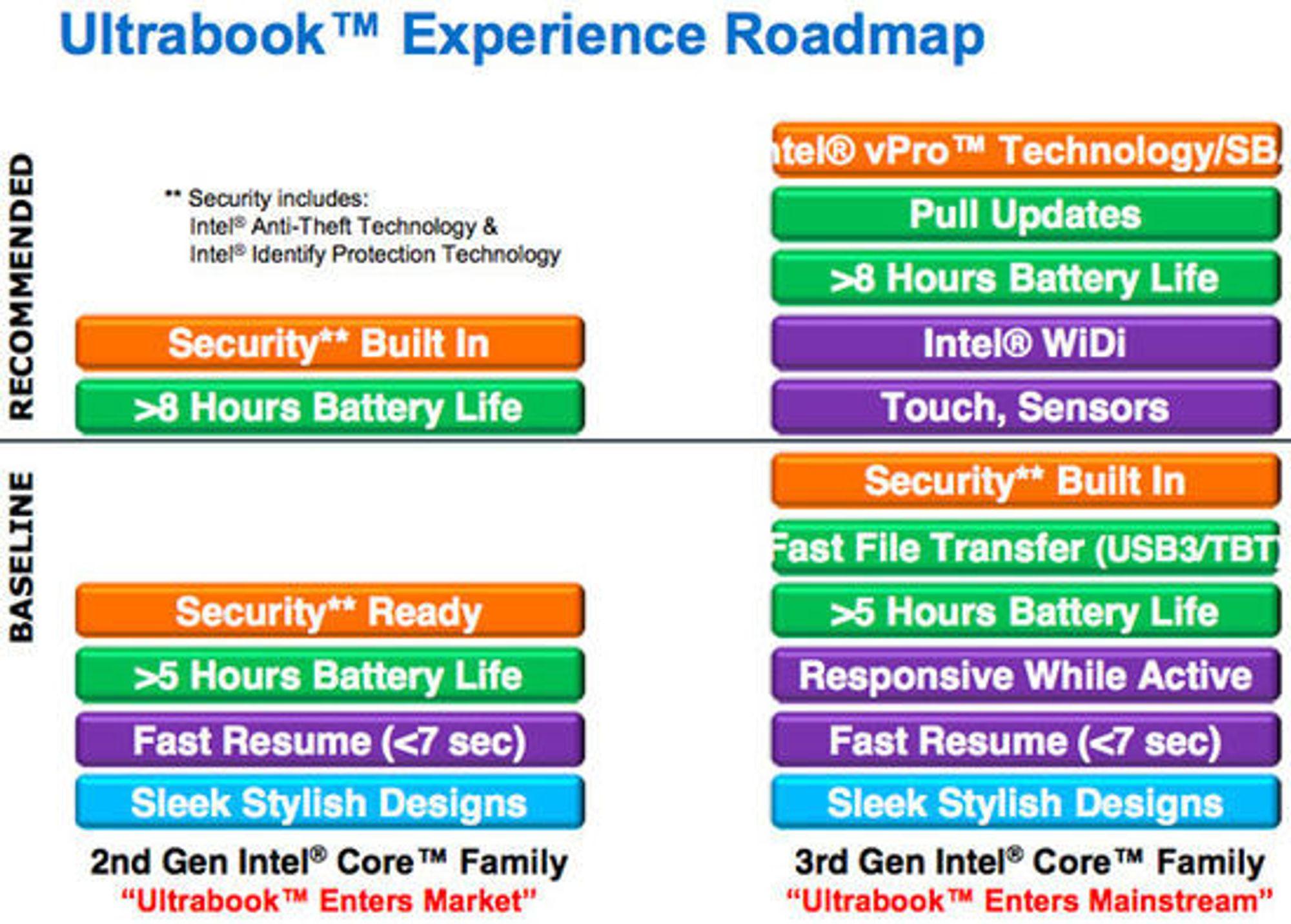 Intel forbereder nå kravene som stilles til produkter for å kunne kalle seg ultrabook i neste fase av utviklingen.