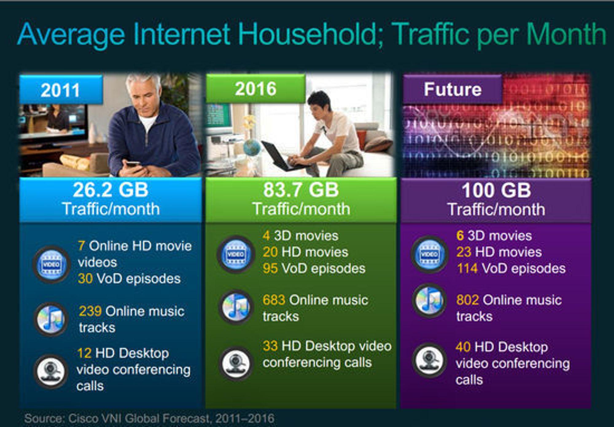 Oversikt over noe av det Cisco mener vil utgjøre den typiske internettrafikken generert av husstander i framtiden.