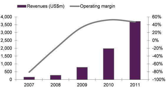 Hypen rundt Facebook dreier seg om svært høye tall. Øverst: Aktive brukere verden over. Nederst: Omsetningen i 2011 var 3,7 milliarder dollar. Nettoresultatet var 1 milliard dollar.