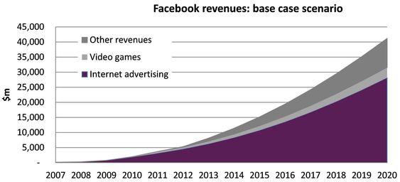 For at Facebooks IPO-verdi på 104 milliarder dollar skal leve opp til forventningene, må inntektsgrunnlag utvides kraftig.
