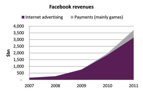 I første kvartal 2012 sto annonser for 82 prosent av omsetningen. Resten kom fra spillapplikasjoner.