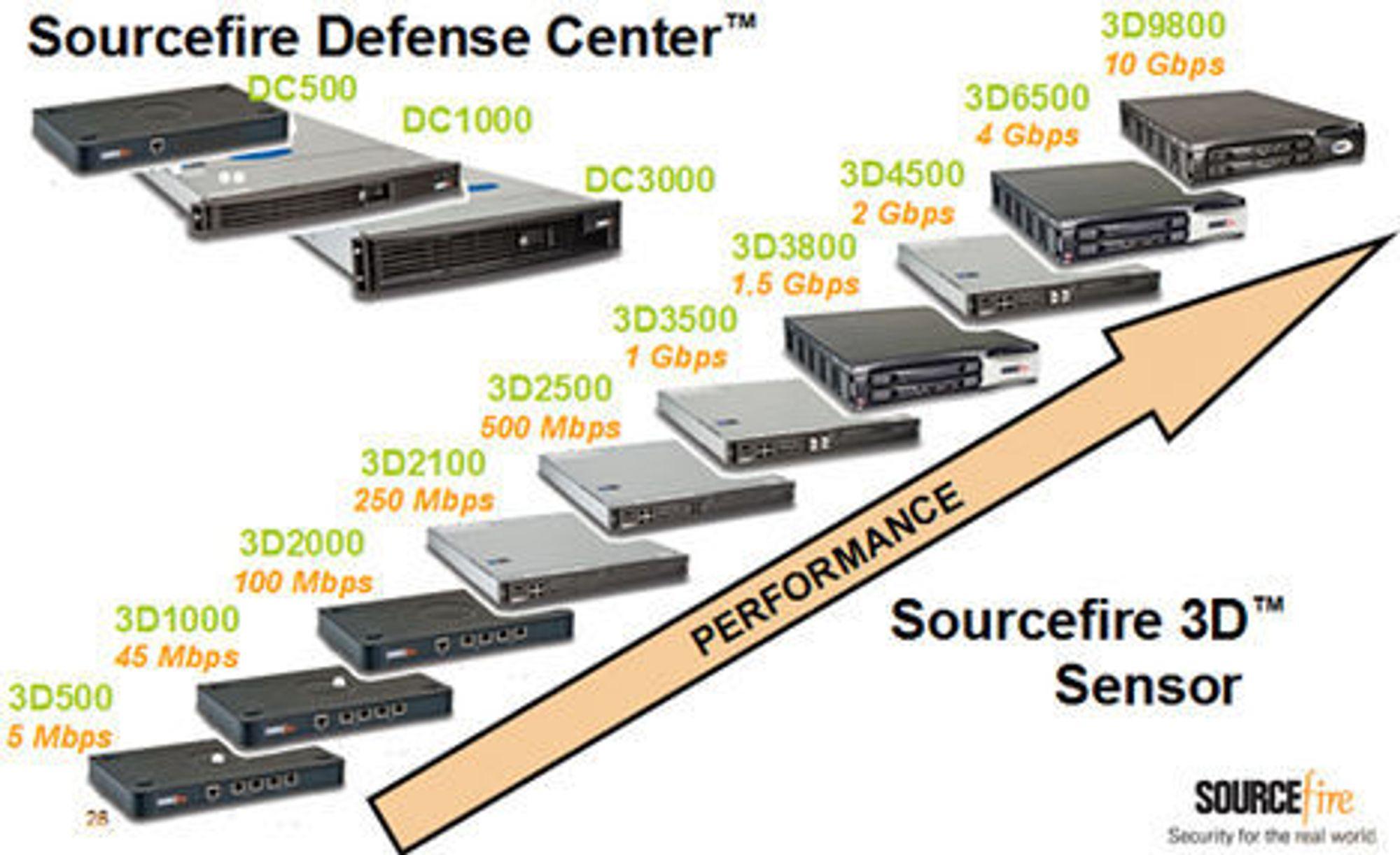 Sourcefire har to typer maskinvare i sitt 3D System.