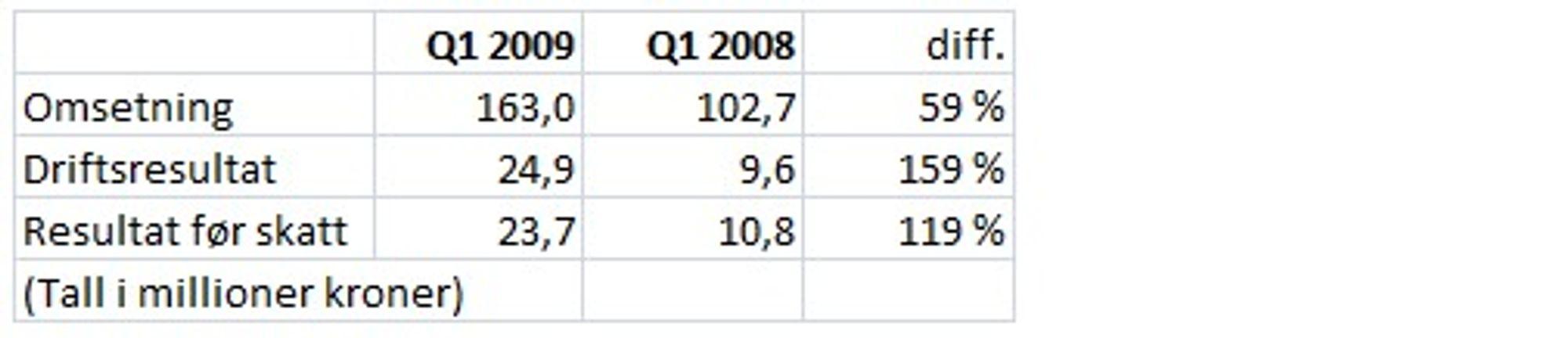 Opera Software gjør det godt. Fortjenesten er mer enn doblet sammenlignet med i fjor. (Kilde: selskapet)
