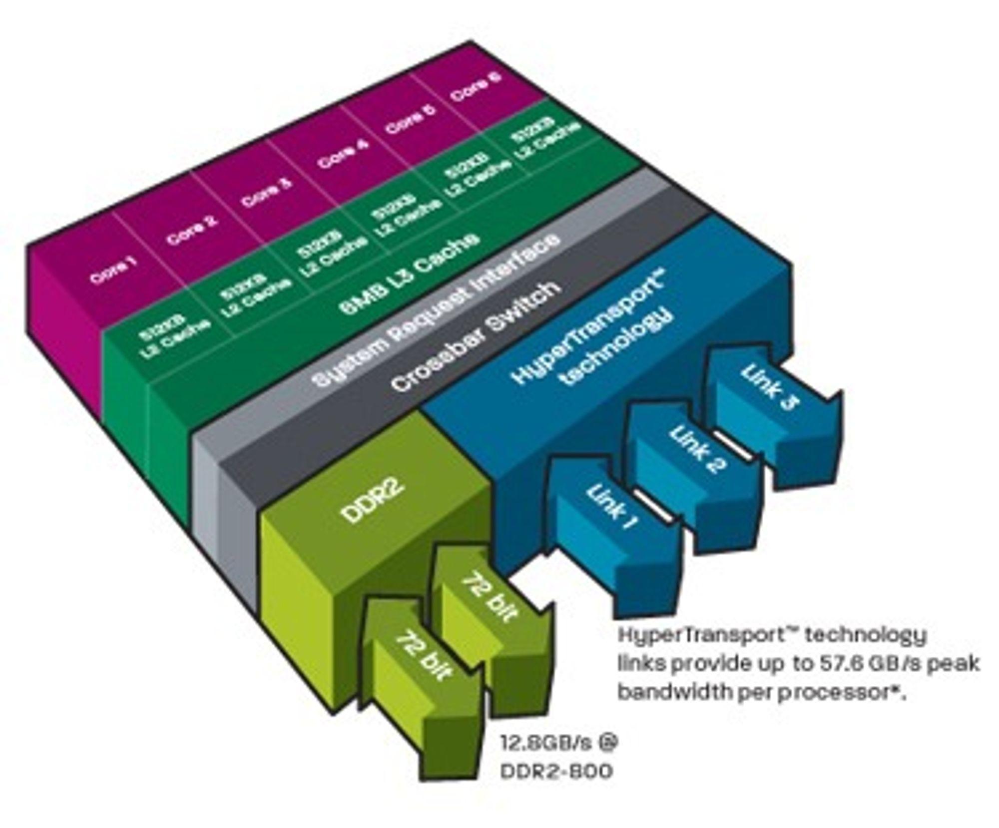 Diagram som viser hovedtrekkene ved arkitekturen til de sekskjernede Opteron-prosessorene.