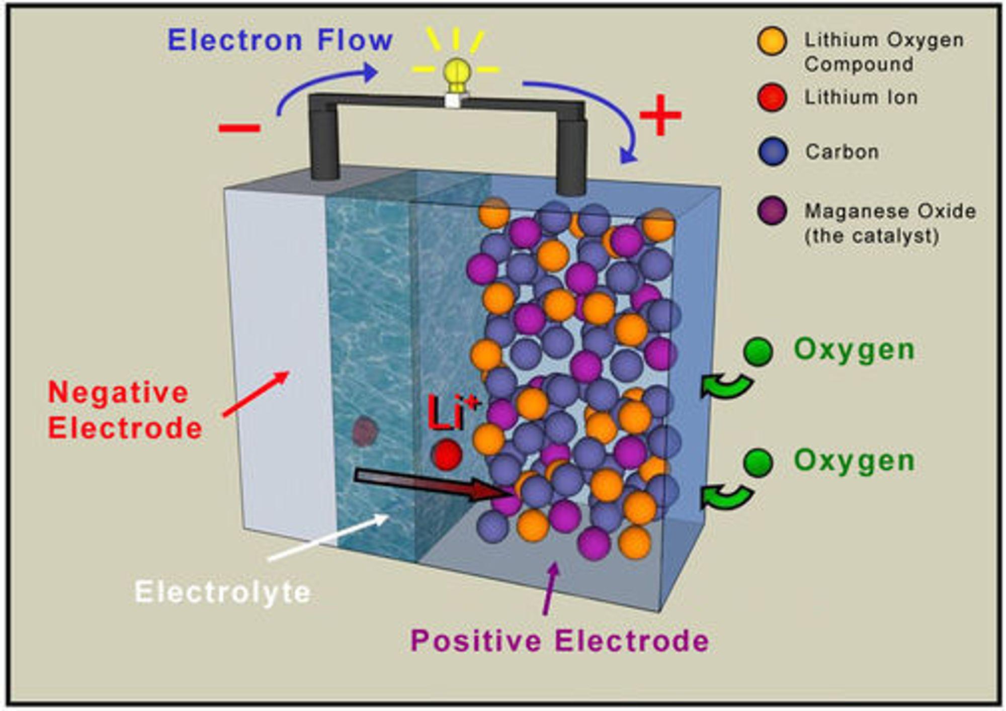 Diagram over STAIR-cellen. Oksygen trekkes fra luften og reagerer med det porøse karbonet for å frigi elektrisk ladning i dette litium-luft-batteriet.