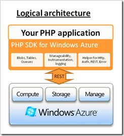 Den logiske arkitekturen til PHP SDK for Windows Azure.