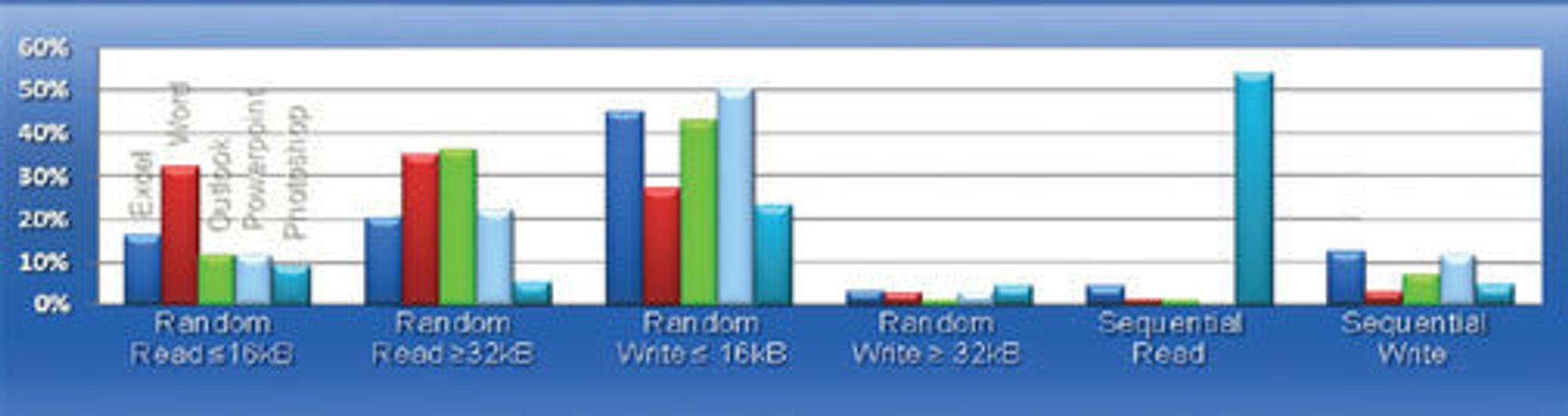 Modell laget av Sandisk som viser at et PC-system med Windows Vista, Office 2007 og Photoshop CS2 nesten bare har vilkårlig trafikk mellom systemet og lagringsenheten, og at mer enn 50 prosent av skriveoperasjonene dreide seg om data på mindre en 4 kilobytes.