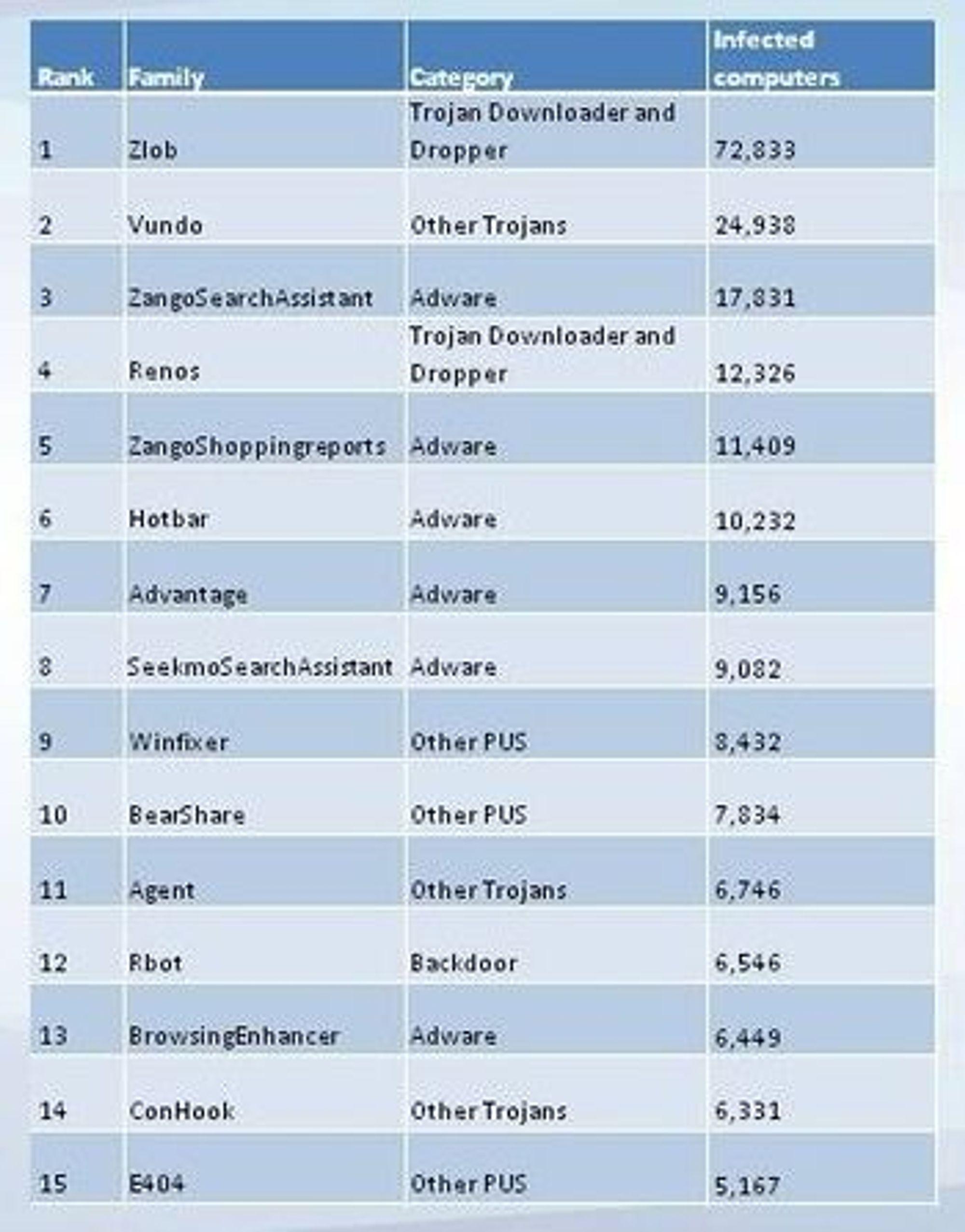 Zlob topper listen over ondsinnet programvare som har infisert norske maskiner i årets første halvår.