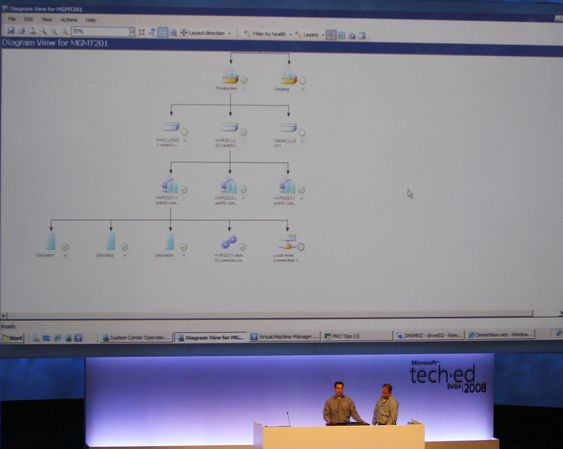 Alt av servere og løsninger i datasenteret modelleres slik at hele datasenteret kan administreres fra et hierarkisk administrasjonsgrensesnitt.