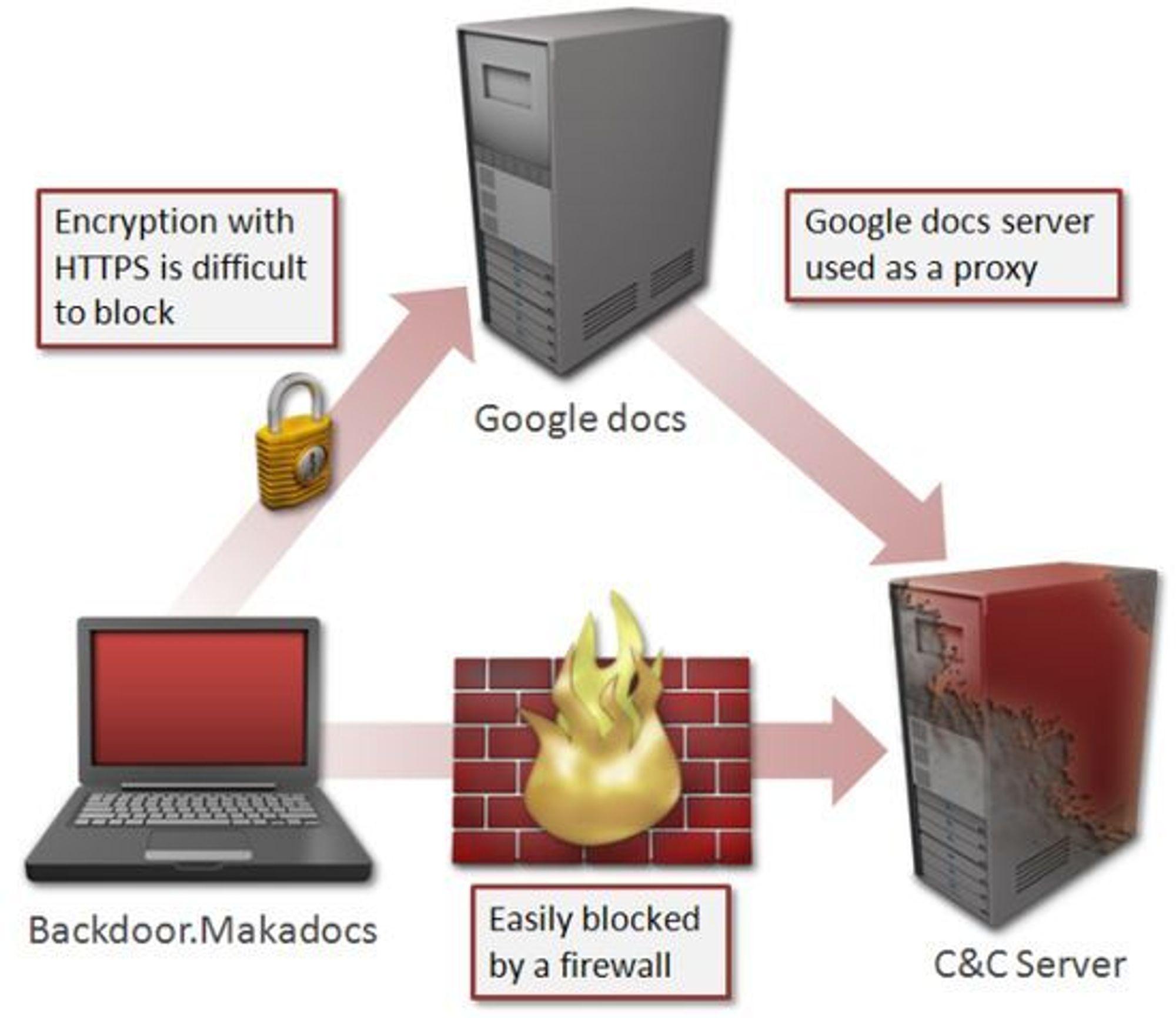 Skadevaren Backdoor.Makadocs bruker Google Docs-servere som en reléstasjon for å gjøre det vanskeligere å oppdage og sperre trafikken.