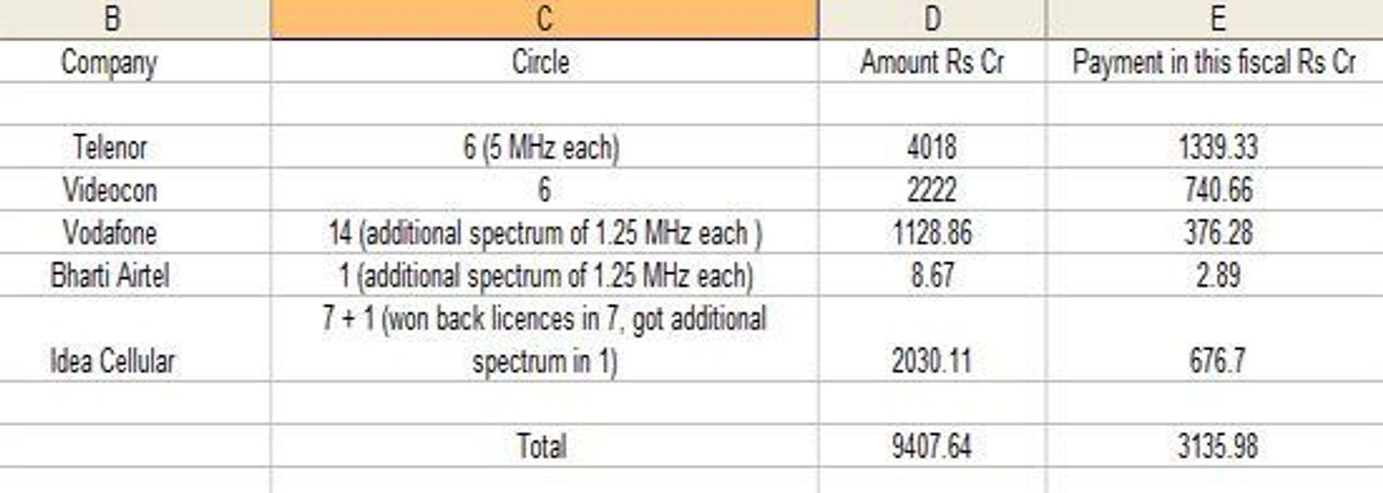 Resultatet av 2G-auksjonen, slik myndighetene legger det fram. «Rs Cr» står for «rupees crore». En crore er 10 millioner. 9407 Rs Cr er følgelig 94,07 milliarder rupi, som tilsvarer 9,86 milliarder kroner.