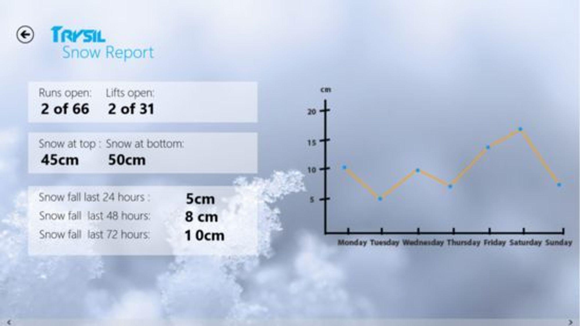 Snørapport fra Trysil slik den ser ut i applikasjonen Alpine Globe.