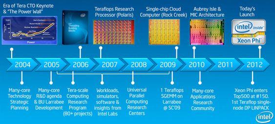 Tidslinjen for utviklingen av det som nå har blitt Xeon Phi.