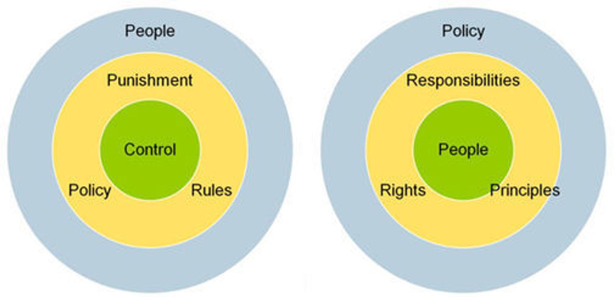 Kontrollsentrert IT-sikkerhet til venstre, menneskesentrert IT-sikkerhet til høyre.
