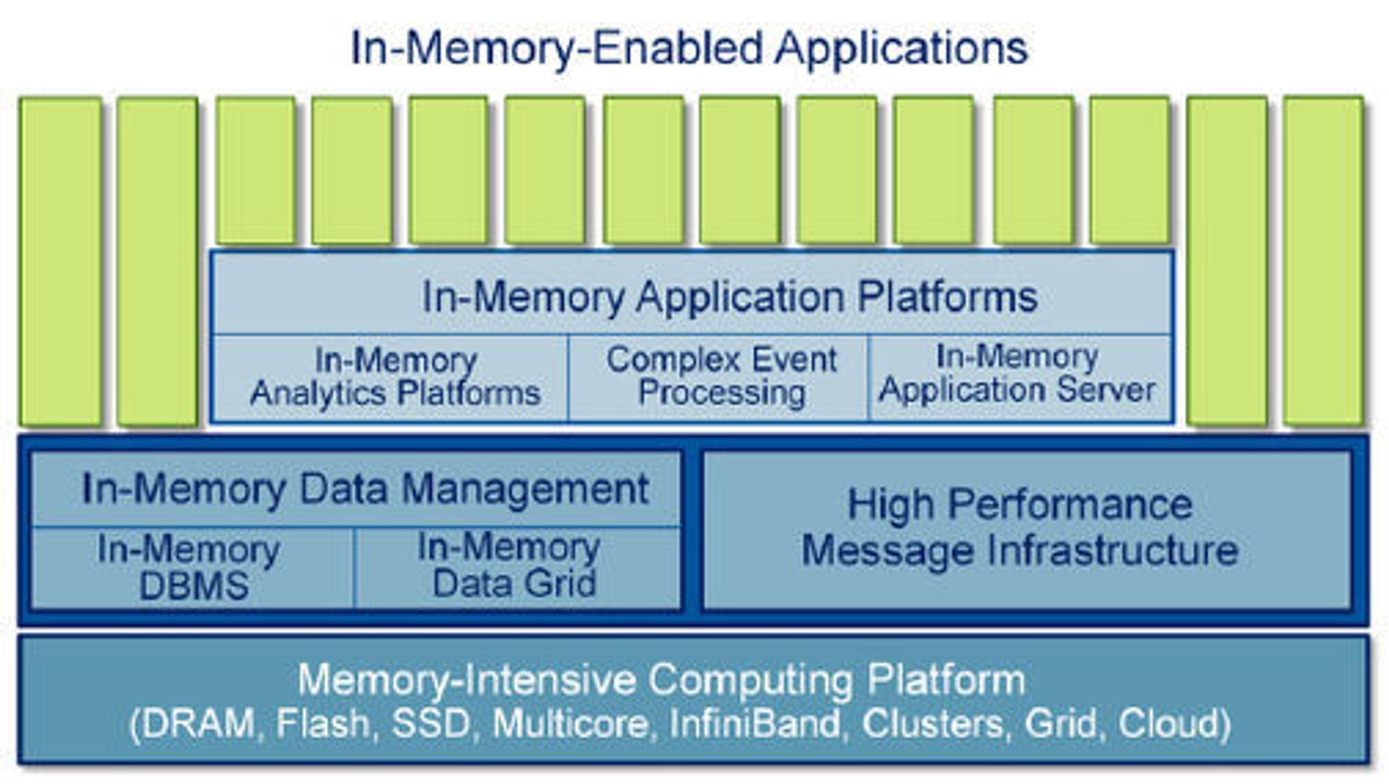 I-minne-teknologi, slik Gartner klassifiserer den i dag. Teknologien er svært løfterik, og kan utløse hittil utenkelige anvendelser.