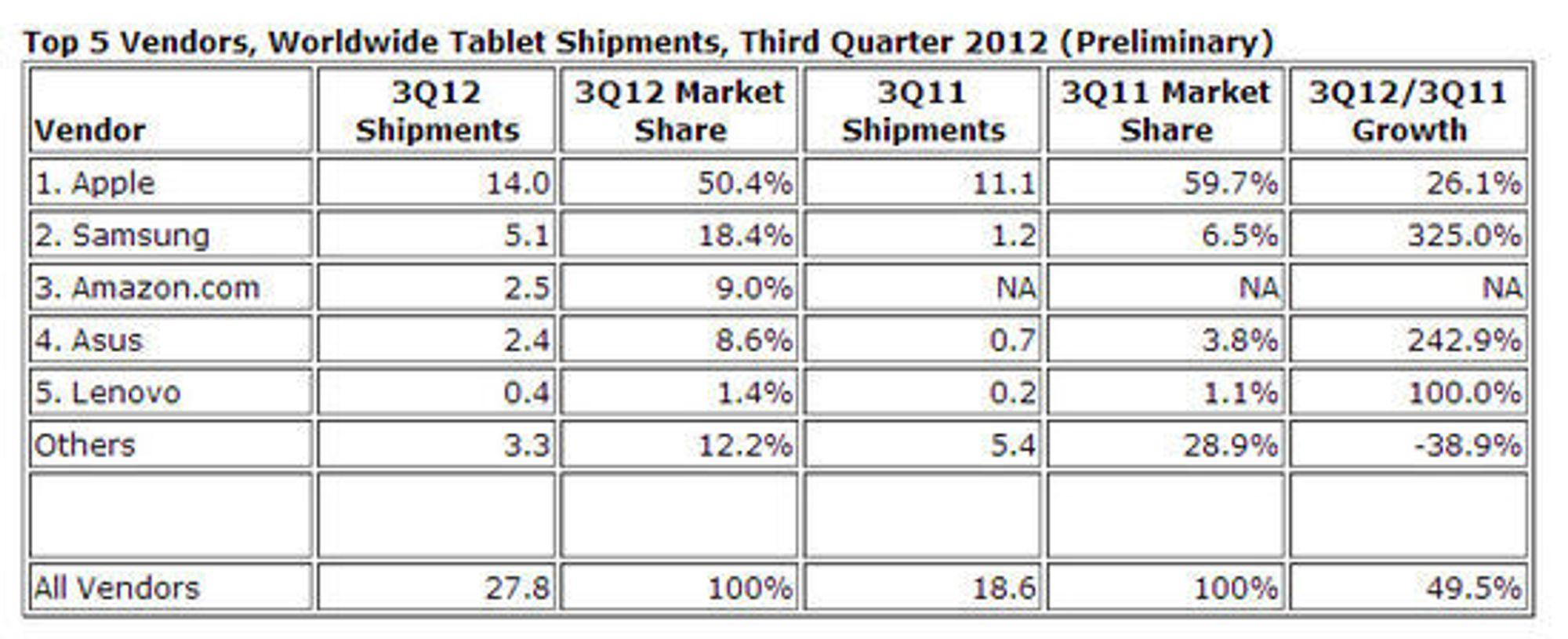 Nettbrettmarkedet i tredje kvartal 2012, sammenlignet med samme kvartal i 2011. Alle leveransetall er oppgitt i antall millioner leverte enheter.