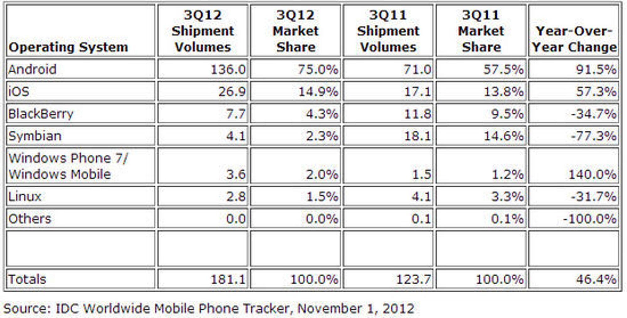 Foreløpige tall for leveransene av smartmobiler i tredje kvartal 2012, sammenlignet med samme periode i 2011. Enhet for tallene er millioner enheter.