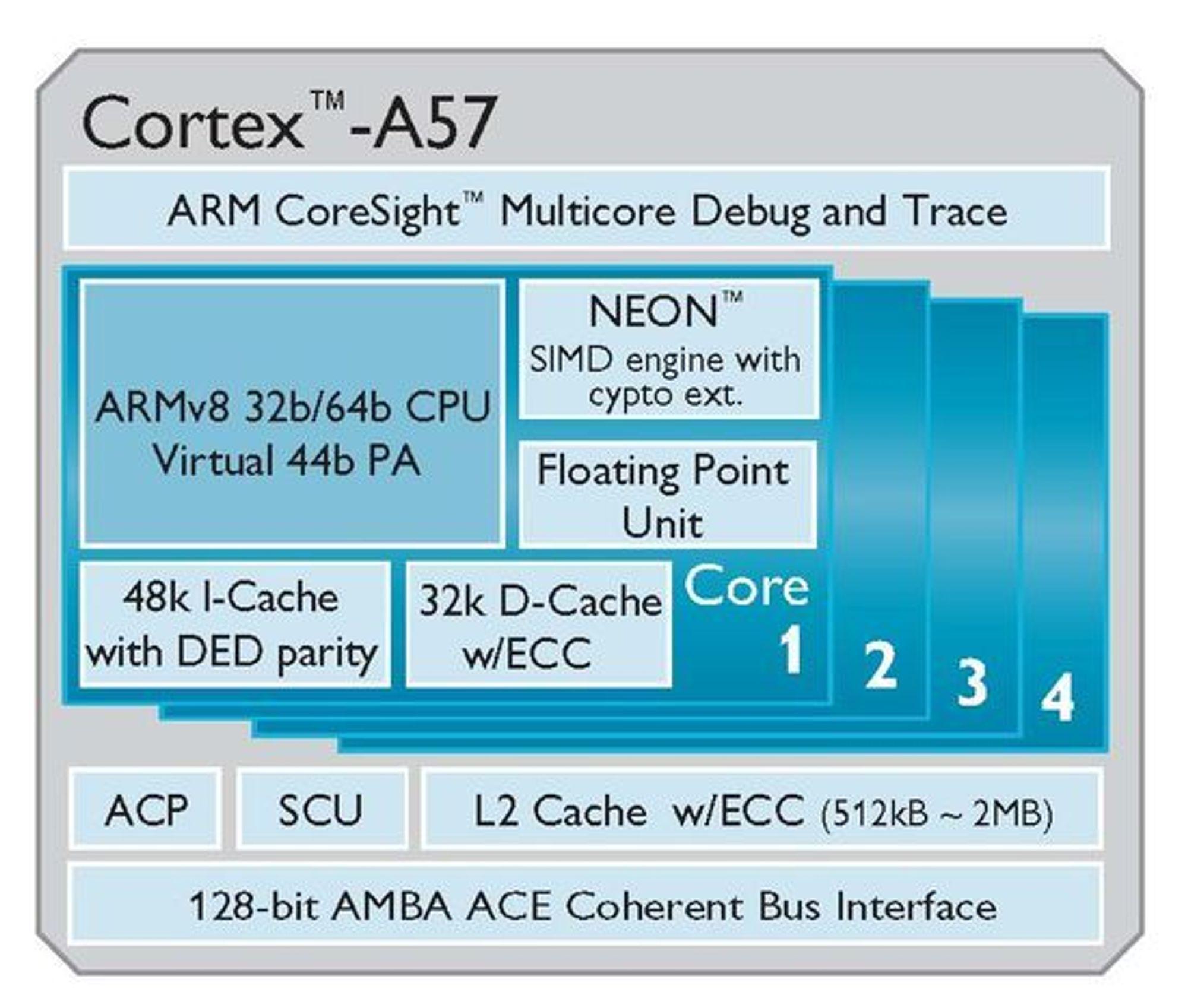 Blokkdiagram over oppbygningen av Cortex-A57.