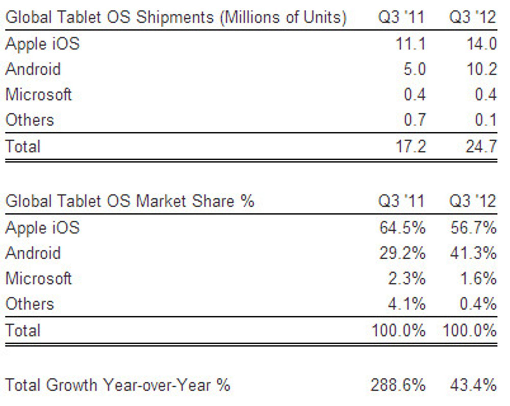 Tabell over det globale nettbrettmarkedet, fordelt etter operativsystem, for tredje kvartal i 2012, sammenlignet med samme kvartal i 2011.