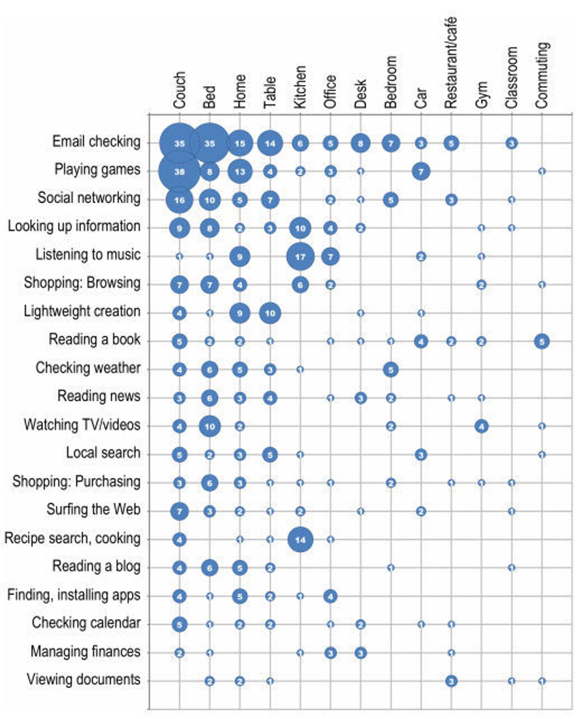 Frekvensen av de vanligste nettbrettaktivitetene fordelt på sted.