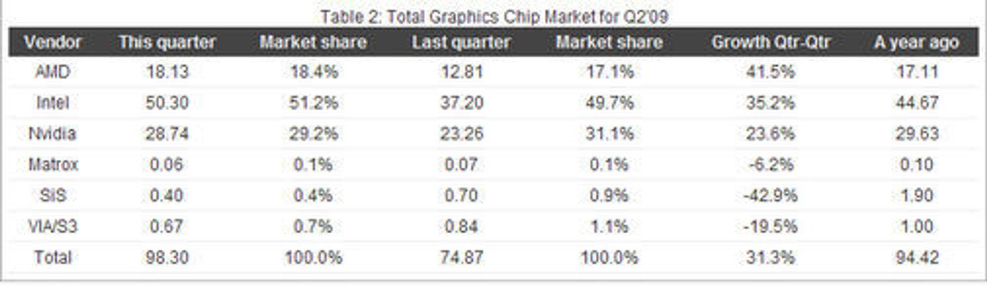 Kvartalstall for grafikkbrikkemarkedet, levert at JPR. Tallene gjelder antallet leverte grafikkbrikker.