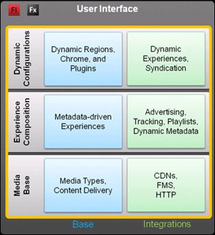 Komponentene i Adobes Open Source Media Framework.