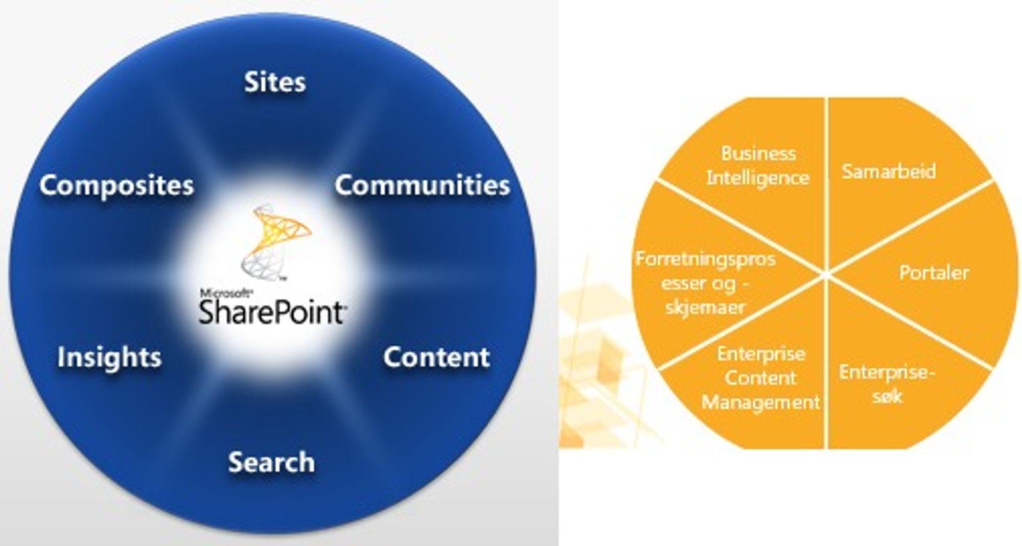 Sharepoint 2010 til venstre, Sharepoint 2007 til høyre.