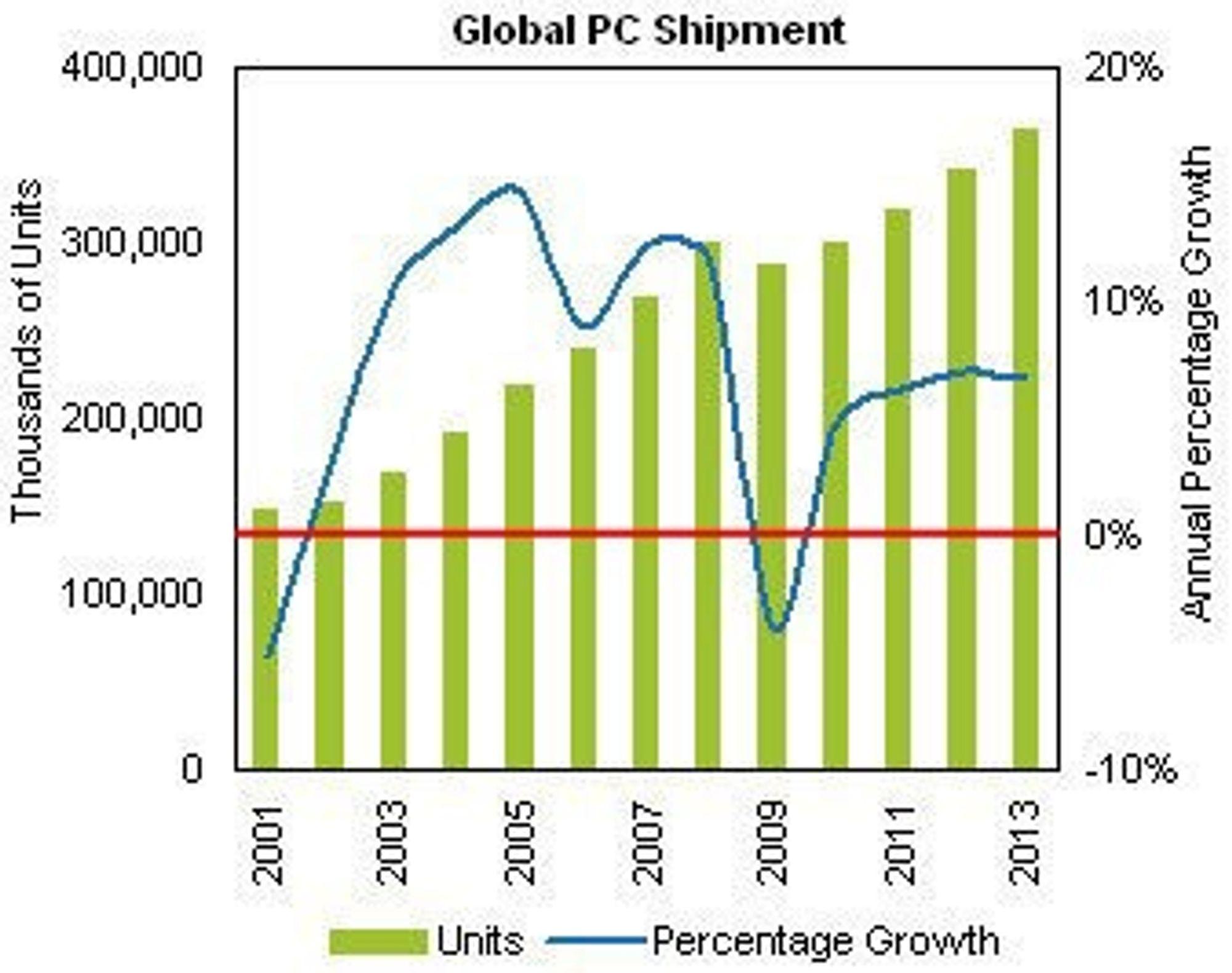 Det prosentvise fallet i pc-leveranser var større fra 2000 til 2001 enn den blir fra 2008 til 2009, tror iSuppli, som tirsdag publiserte denne prognosen for det globale pc-markedet fram til 2013.