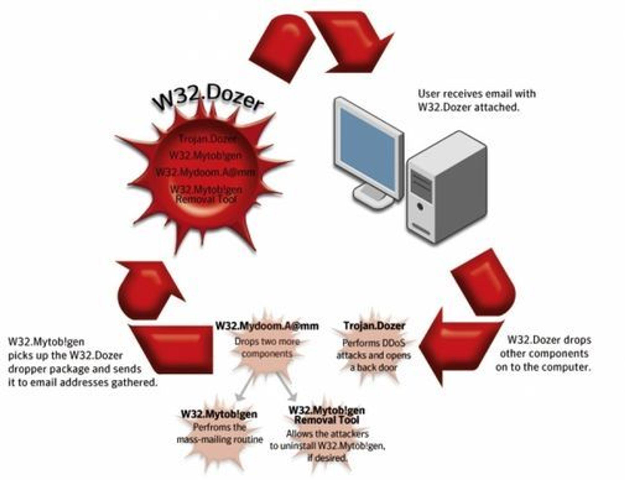 Dette er Symantecs forklaring på de forskjellige komponentene av ondsinnet kode som er brukt i tjenestenektangrepene mot Sør-Korea og USA.