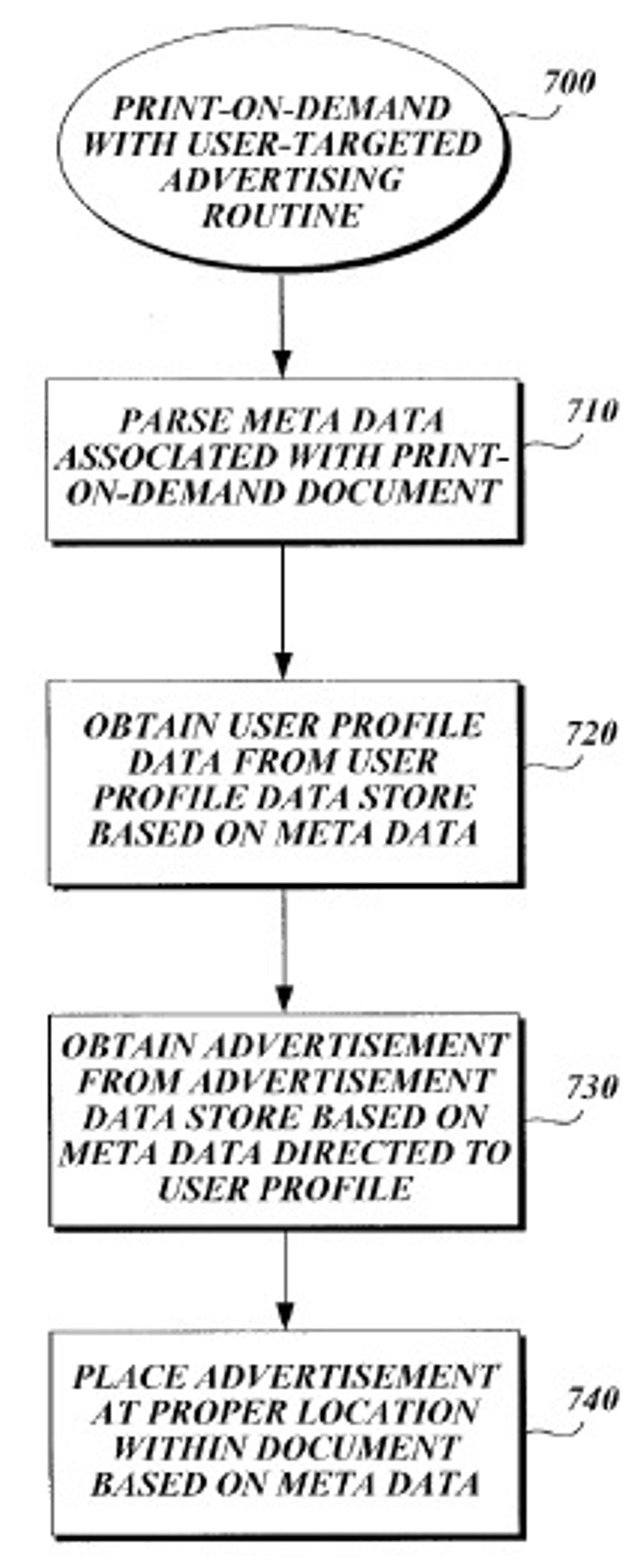 Flytskjemaet for prosessen som fyller ut en e-bok med skreddersydd reklame. E-boken må utstyres med metadata som definerer hva slags reklame den skal kunne motta. Illustrasjonen er hentet fra patentsøknaden.