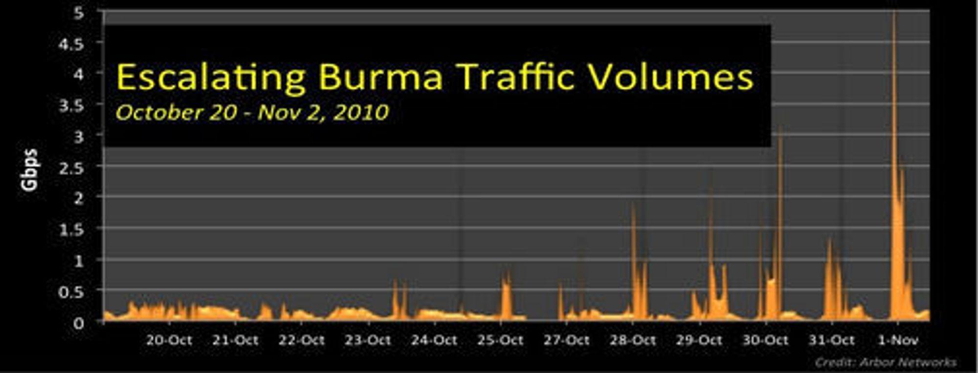 Angrepene mot Burma har tiltatt i styrke over flere dager, og begynte i slutten av oktober.