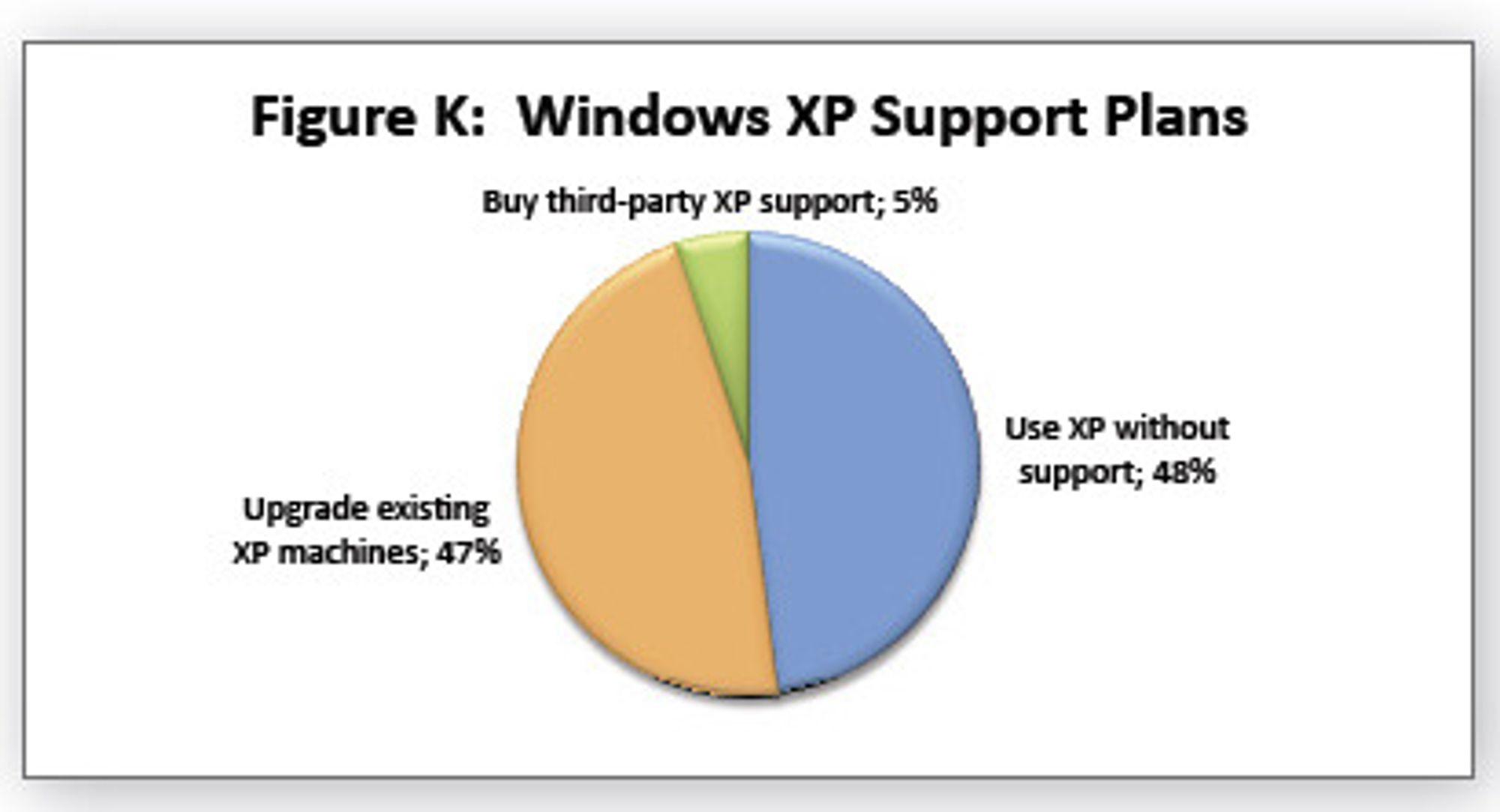 Dimensional Research-tall om bedrifters bruk av Windows XP etter april 2014, målt høsten 2010.