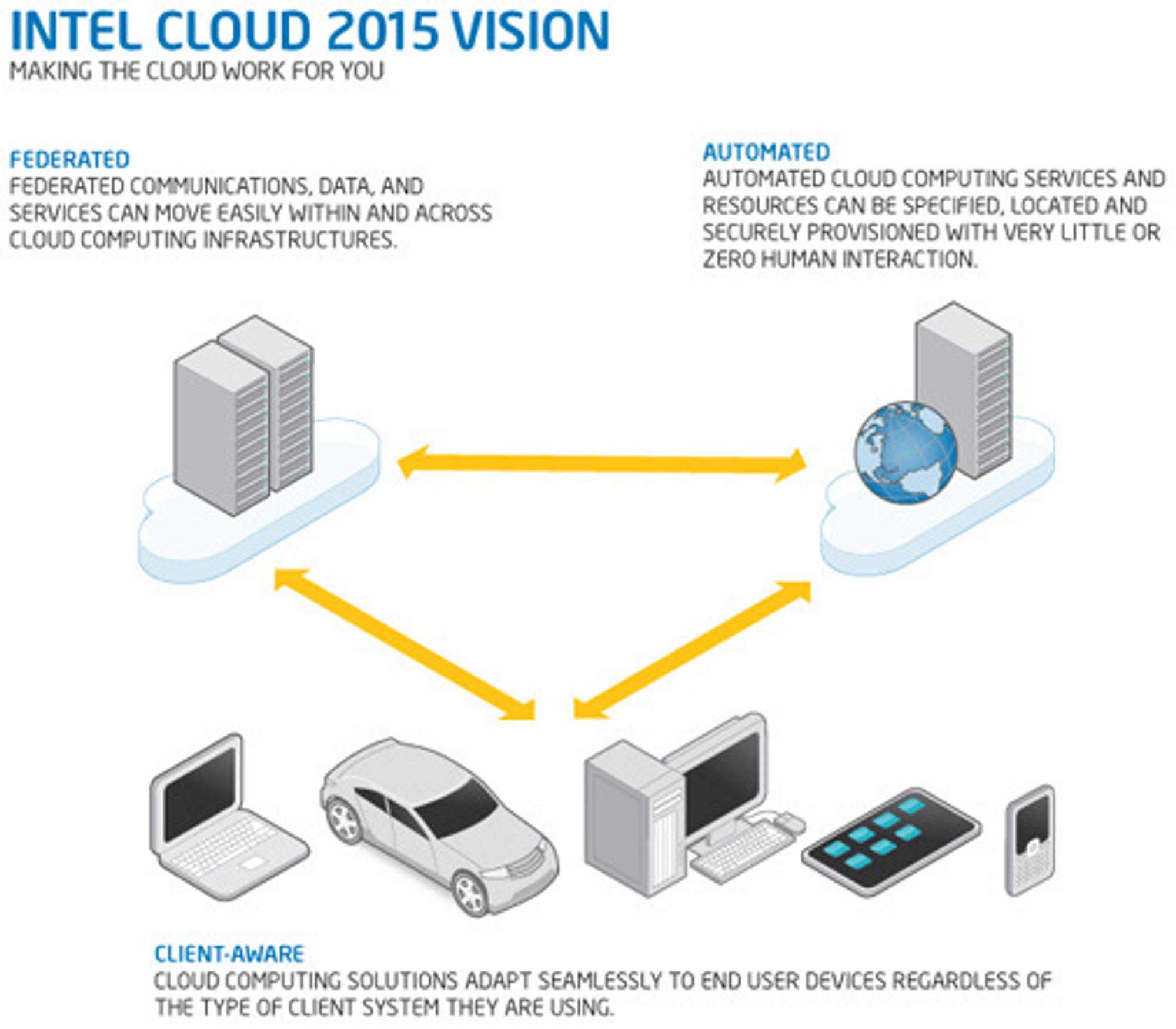 Slik illustrerer Intel sin visjon for nettskyen.