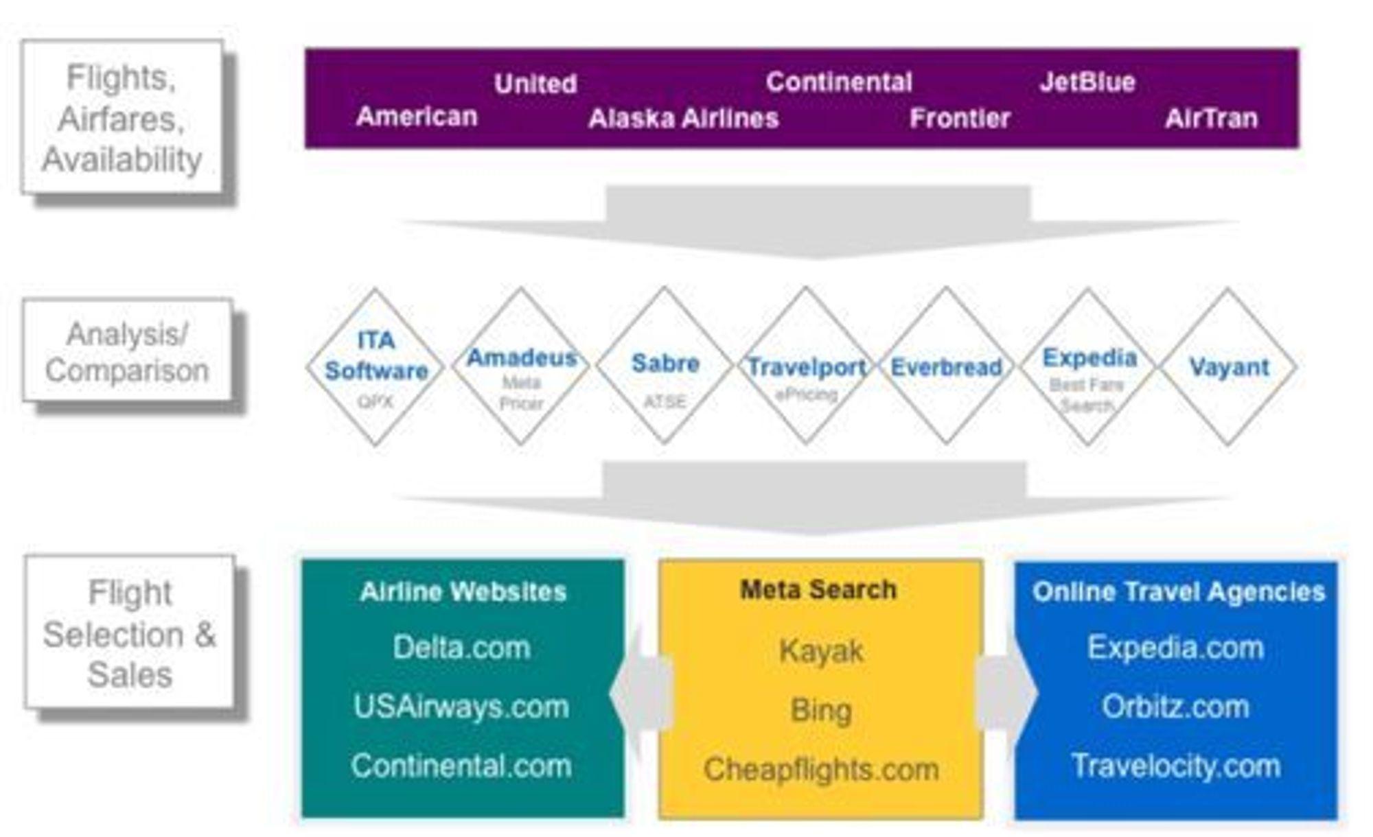 Økosystemet for reiseinformasjon på nettet.