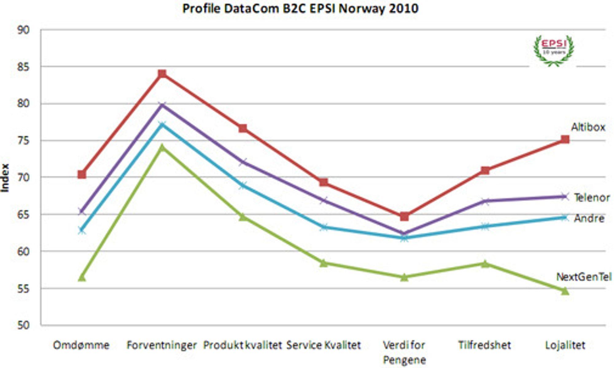Klart høyest forventninger til fiberleverandøren Altibox. Selskapet har også de mest fornøyde kundene, ifølge målingen. (Privatmarkedet, B2C EPSI Norway 2010)