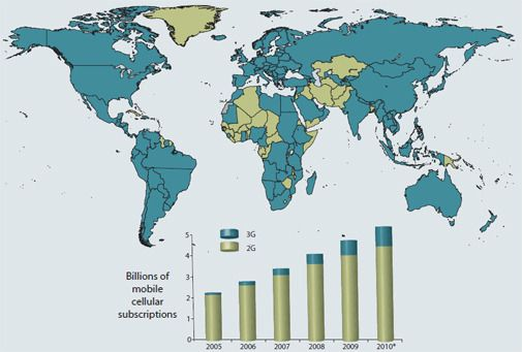 Bare et fåtall land står uten 3G-tjenester, og tallet på mobilabonnementer er på rundt 5,3 milliarder.