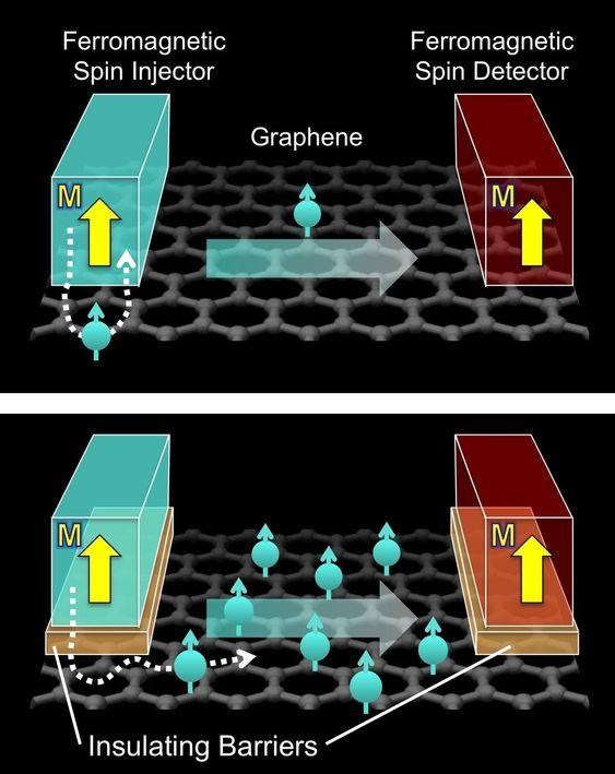 Atomtykke isolasjonsbarrierer fører til en kraftig økning i spinninjiseringen inn i grafen. Den øverste tegningen viser elektronflyten uten når ingen isolator brukes, mens den nederste tegningen viser elektronflyten når det benyttes isolatorer av magnesiumoksid.