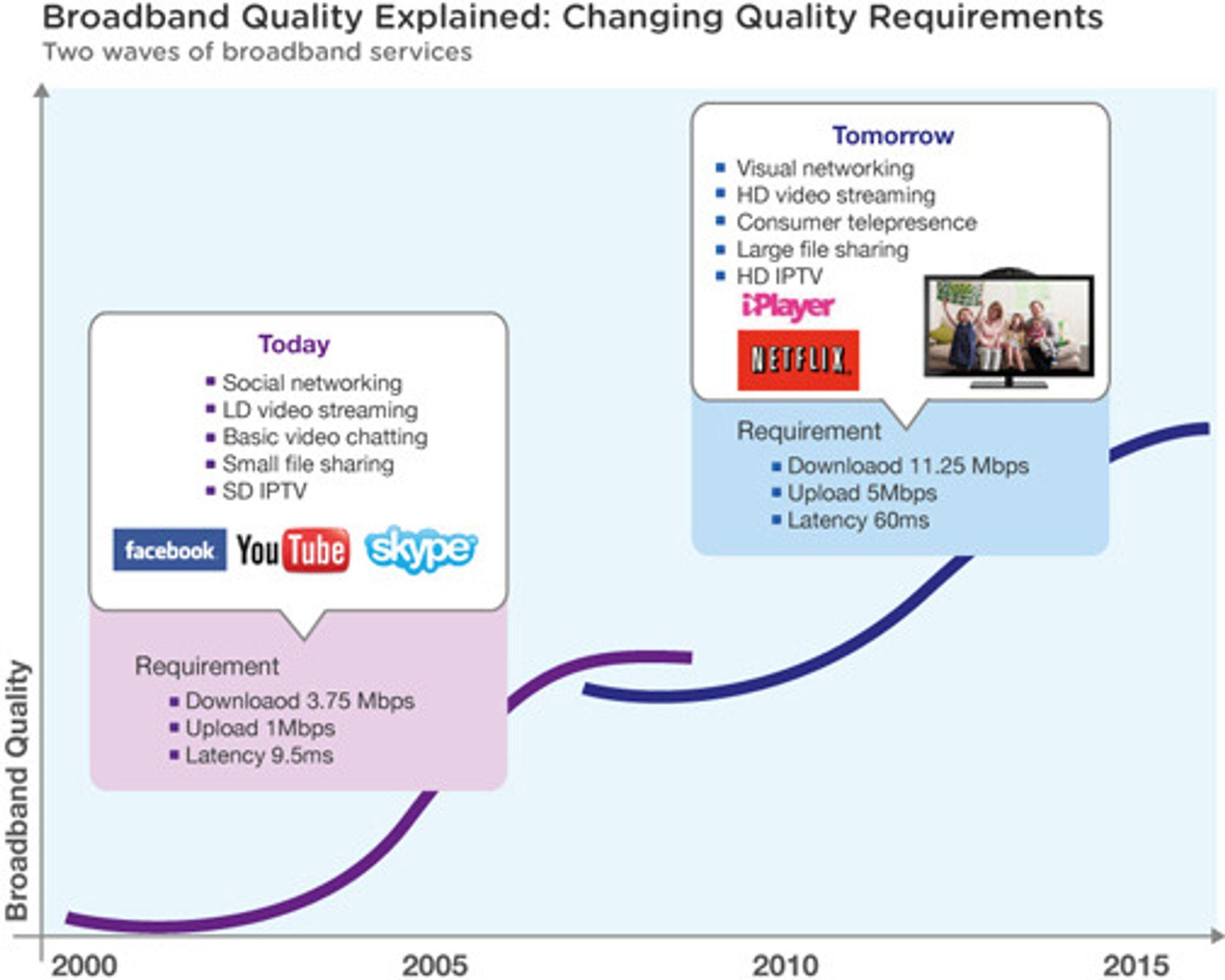 Slik defineres forskjellen på dagens og morgendagens krav til bredbåndskvalitet.