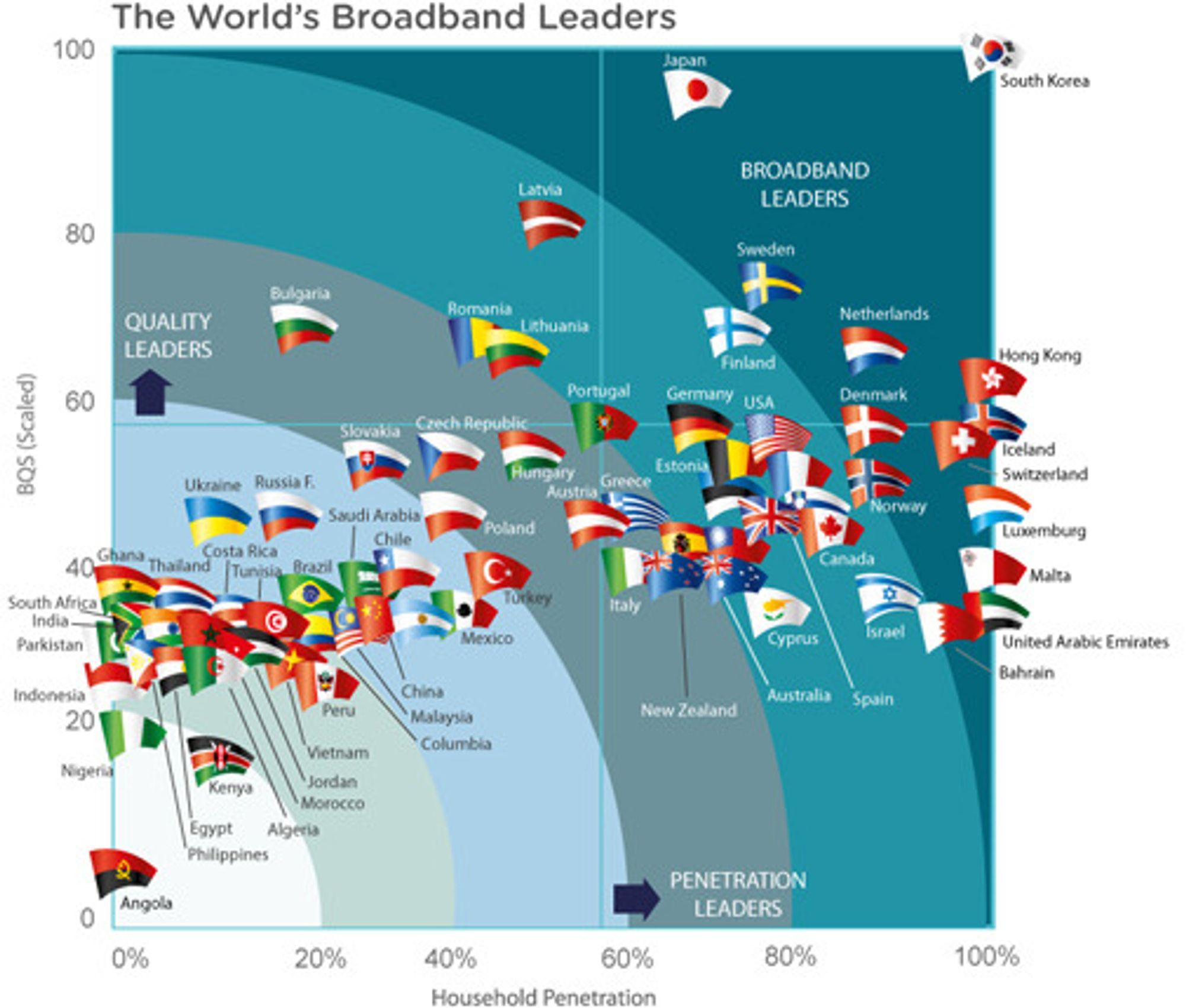 Bredbåndskvalitet og penetrasjon i 72 land. (BQS står for Broadband Quality Study.) Norge er ikke lenger blant de ti beste.